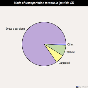Ipswich mode of transportation to work chart