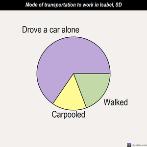 Isabel mode of transportation to work chart