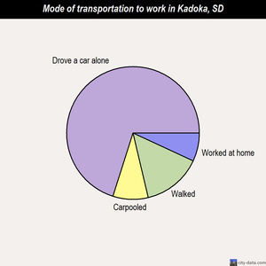 Kadoka mode of transportation to work chart