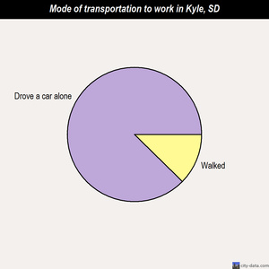 Kyle mode of transportation to work chart
