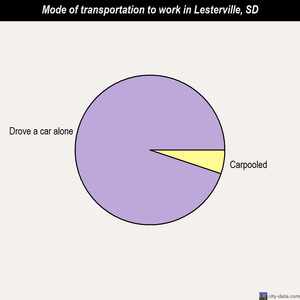 Lesterville mode of transportation to work chart