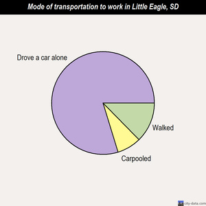 Little Eagle mode of transportation to work chart