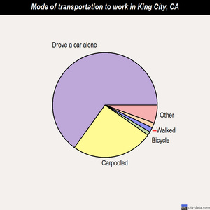 King City mode of transportation to work chart
