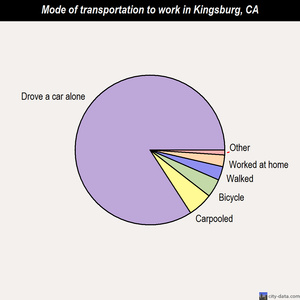 Kingsburg mode of transportation to work chart