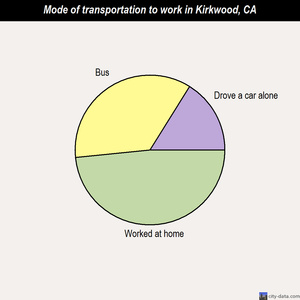 Kirkwood mode of transportation to work chart