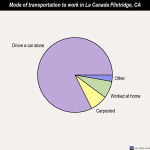 La Canada Flintridge mode of transportation to work chart