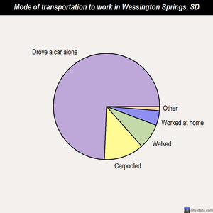 Wessington Springs mode of transportation to work chart
