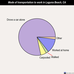 Laguna Beach mode of transportation to work chart