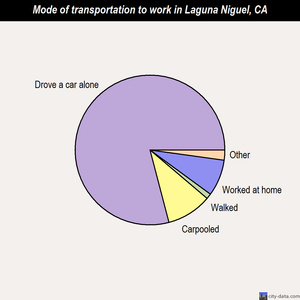 Laguna Niguel mode of transportation to work chart