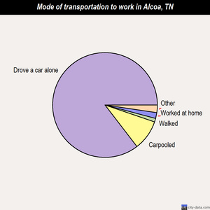 Alcoa mode of transportation to work chart