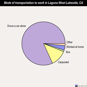 Laguna West-Lakeside mode of transportation to work chart