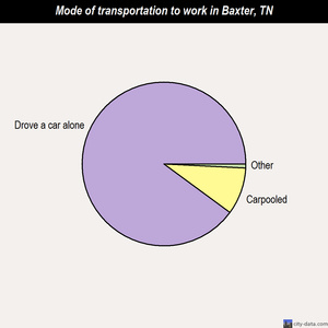 Baxter mode of transportation to work chart