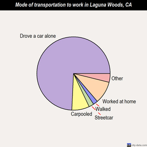 Laguna Woods mode of transportation to work chart