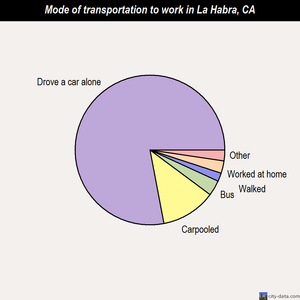 La Habra mode of transportation to work chart