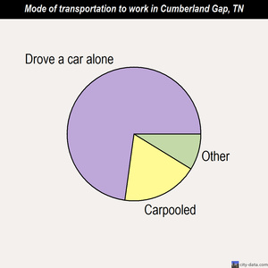 Cumberland Gap mode of transportation to work chart
