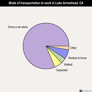 Lake Arrowhead mode of transportation to work chart