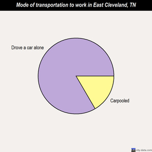 East Cleveland mode of transportation to work chart