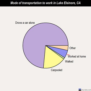 Lake Elsinore mode of transportation to work chart