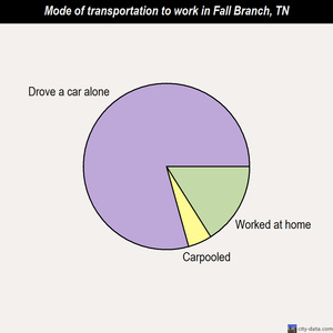 Fall Branch mode of transportation to work chart