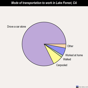 Lake Forest mode of transportation to work chart