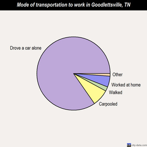 Goodlettsville mode of transportation to work chart