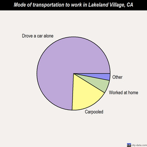 Lakeland Village mode of transportation to work chart
