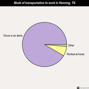 Henning mode of transportation to work chart