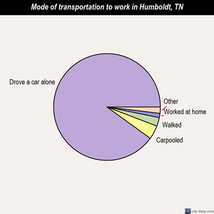 Humboldt mode of transportation to work chart