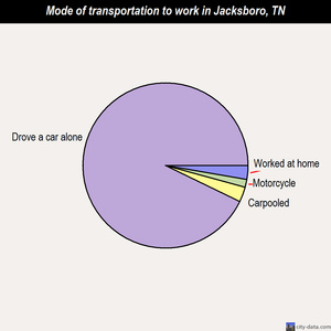 Jacksboro mode of transportation to work chart