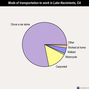 Lake Nacimiento mode of transportation to work chart
