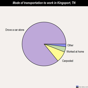 Kingsport mode of transportation to work chart