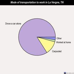 La Vergne mode of transportation to work chart