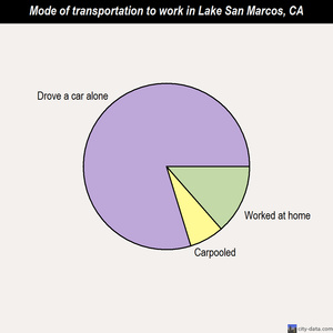 Lake San Marcos mode of transportation to work chart