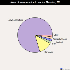 Memphis mode of transportation to work chart