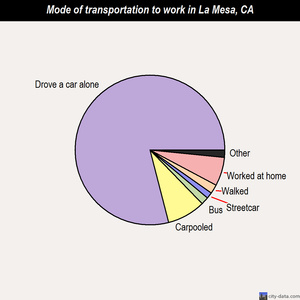 La Mesa mode of transportation to work chart