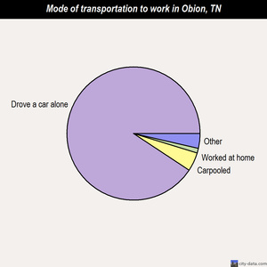 Obion mode of transportation to work chart