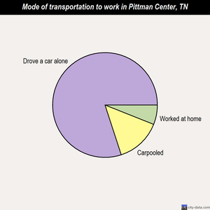 Pittman Center mode of transportation to work chart