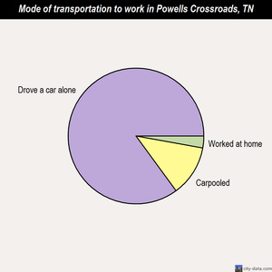 Powells Crossroads mode of transportation to work chart