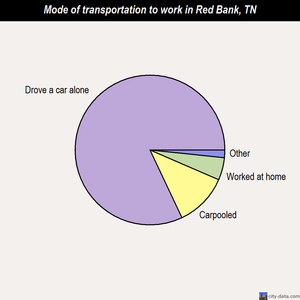Red Bank mode of transportation to work chart