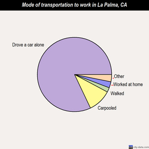 La Palma mode of transportation to work chart