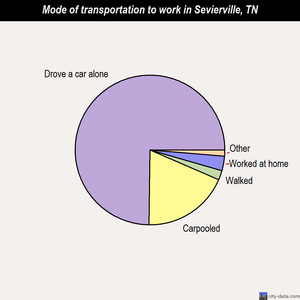 Sevierville mode of transportation to work chart