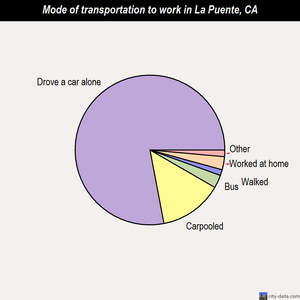 La Puente mode of transportation to work chart