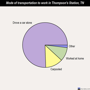 Thompson's Station mode of transportation to work chart