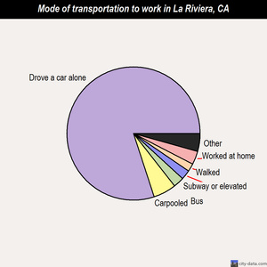 La Riviera mode of transportation to work chart