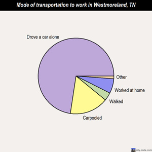 Westmoreland mode of transportation to work chart
