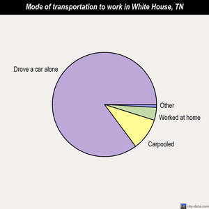 White House mode of transportation to work chart