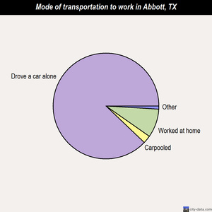 Abbott mode of transportation to work chart