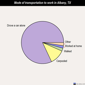 Albany mode of transportation to work chart