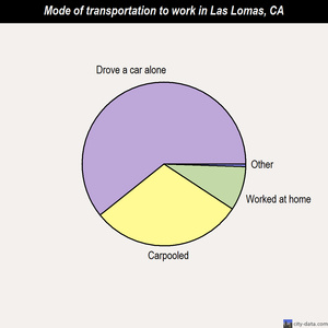 Las Lomas mode of transportation to work chart