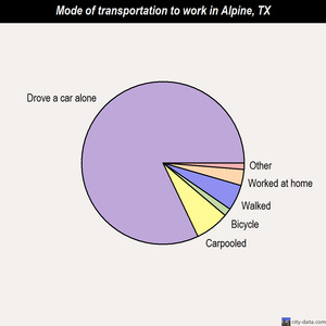 Alpine mode of transportation to work chart